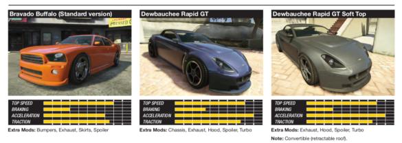 GTA 5 extrait du guide officiel